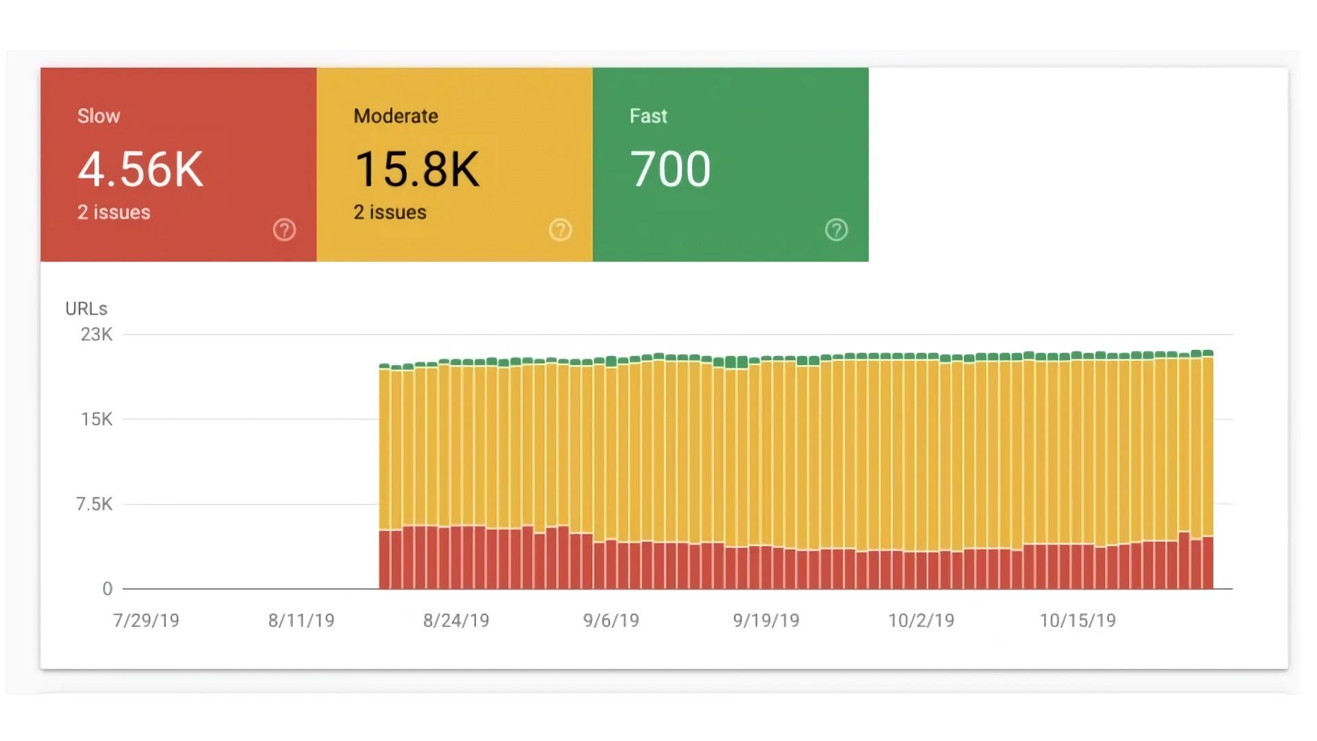 Así es el nuevo Informe de Velocidad de Search Console